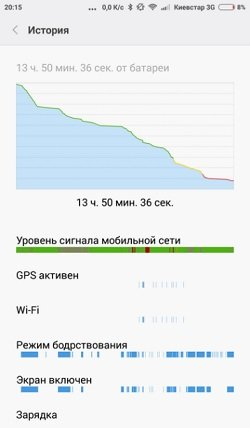 Индикация зарядки